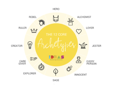 Using Archetypes to Define Your Brand